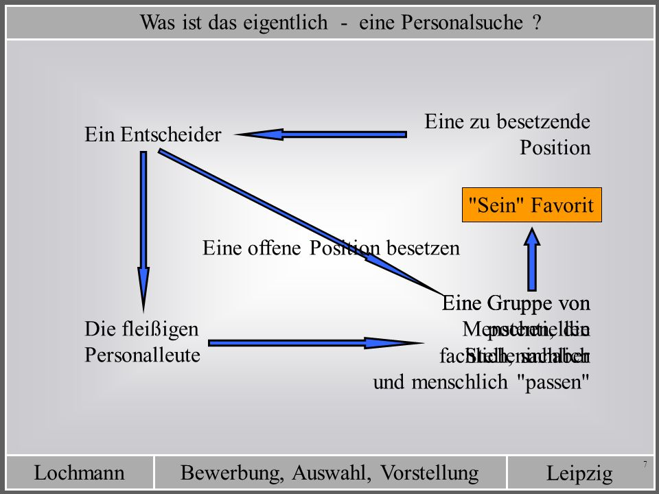 Leipzig Bewerbung, Auswahl, VorstellungLochmann 7 Was ist das eigentlich - eine Personalsuche ? Eine zu besetzende Position Ein Entscheider Eine Grupp