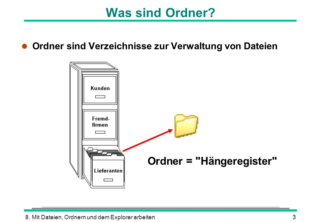 8. Mit Dateien, Ordnern und dem Explorer arbeiten3 Was sind Ordner? l Ordner sind Verzeichnisse zur Verwaltung von Dateien Ordner =