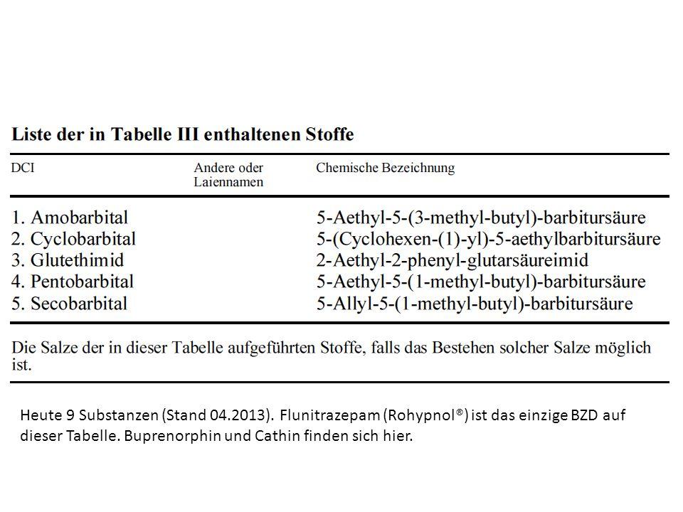 Heute 9 Substanzen (Stand 04.2013). Flunitrazepam (Rohypnol®) ist das einzige BZD auf dieser Tabelle. Buprenorphin und Cathin finden sich hier.