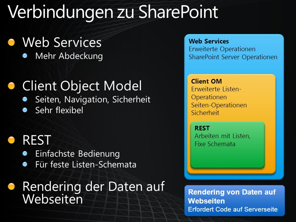 Web Services Erweiterte Operationen SharePoint Server Operationen Web Services Erweiterte Operationen SharePoint Server Operationen Client OM Erweiter