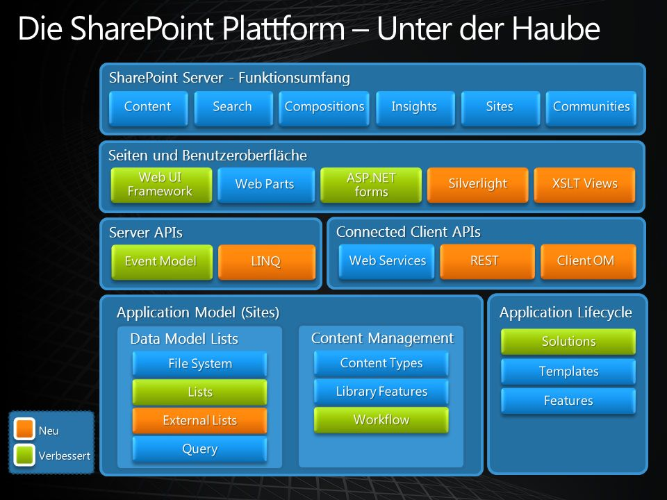 SharePoint Server - Funktionsumfang Seiten und Benutzeroberfläche Server APIs Connected Client APIs Application Lifecycle Application Model (Sites) Da