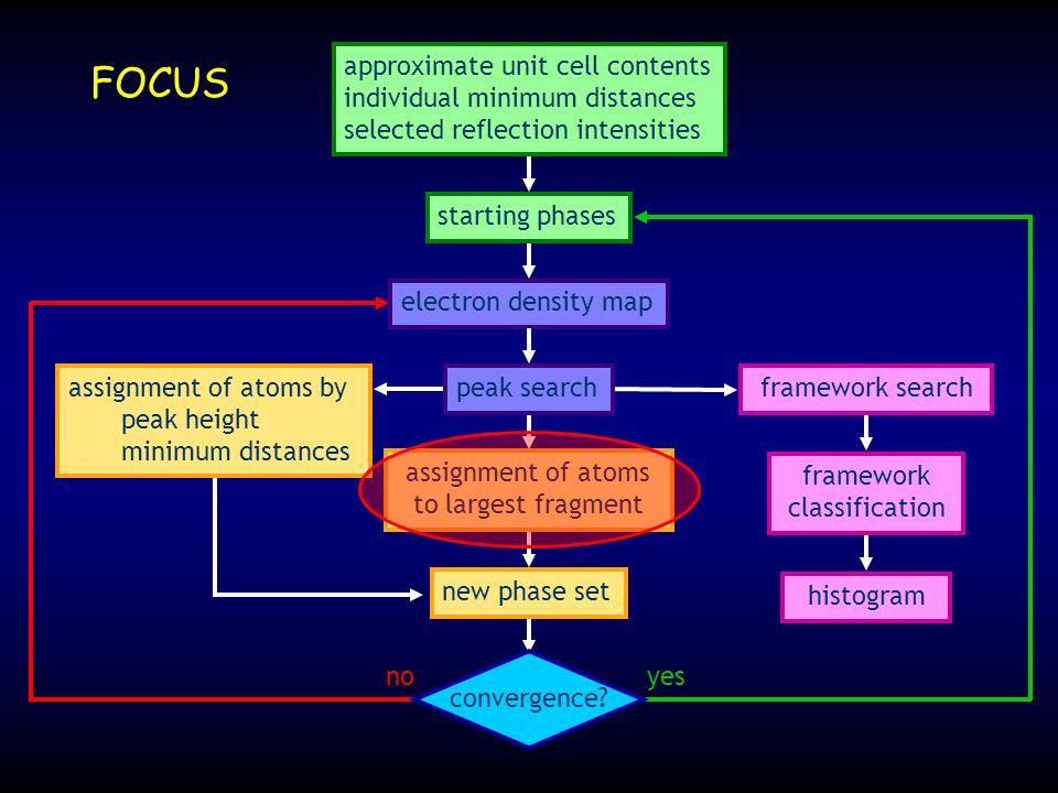 Atome durch grösstes Fragment zugeordnet