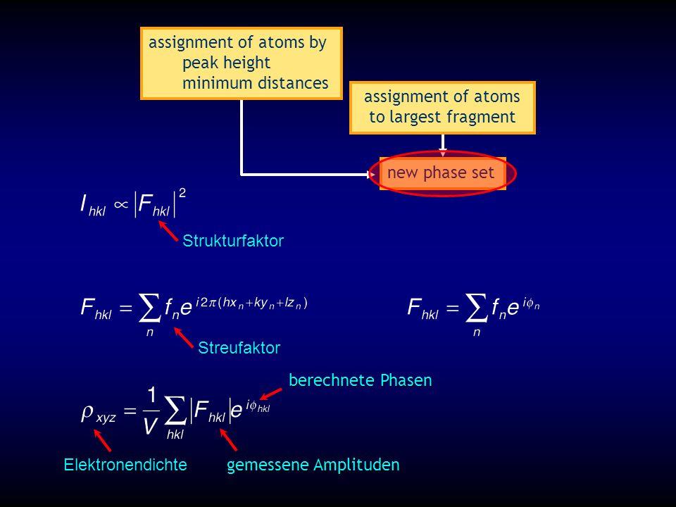new phase set assignment of atoms by peak height minimum distances assignment of atoms to largest fragment Elektronendichte Strukturfaktor Streufaktor