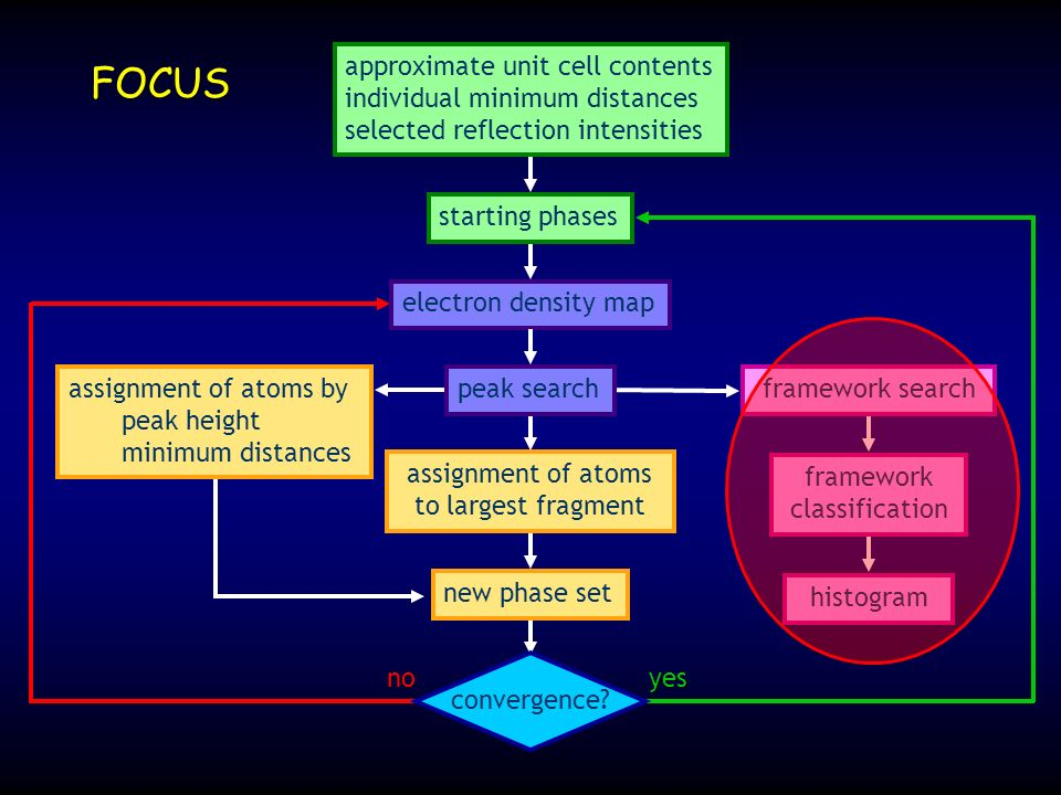 convergence? framework search yesno FOCUS approximate unit cell contents individual minimum distances selected reflection intensities electron density