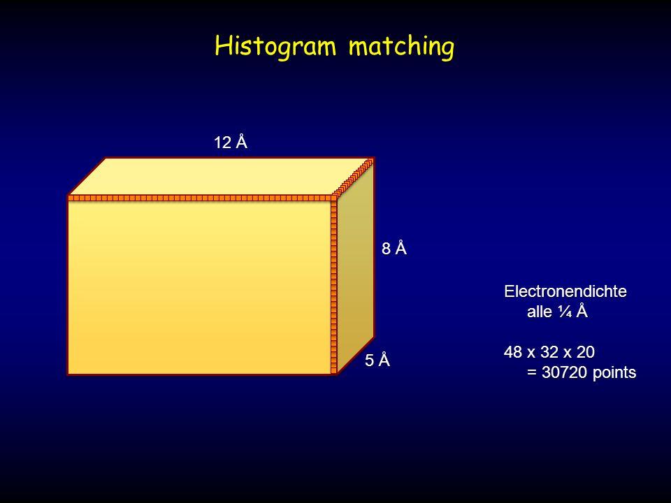 12 Å 8 Å 5 Å Electronendichte alle ¼ Å alle ¼ Å 48 x 32 x 20 = 30720 points = 30720 points Histogram matching