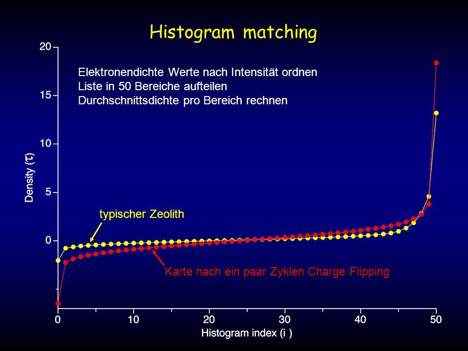 Elektronendichte Werte nach Intensität ordnen Liste in 50 Bereiche aufteilen Durchschnittsdichte pro Bereich rechnen typischer Zeolith Karte nach ein