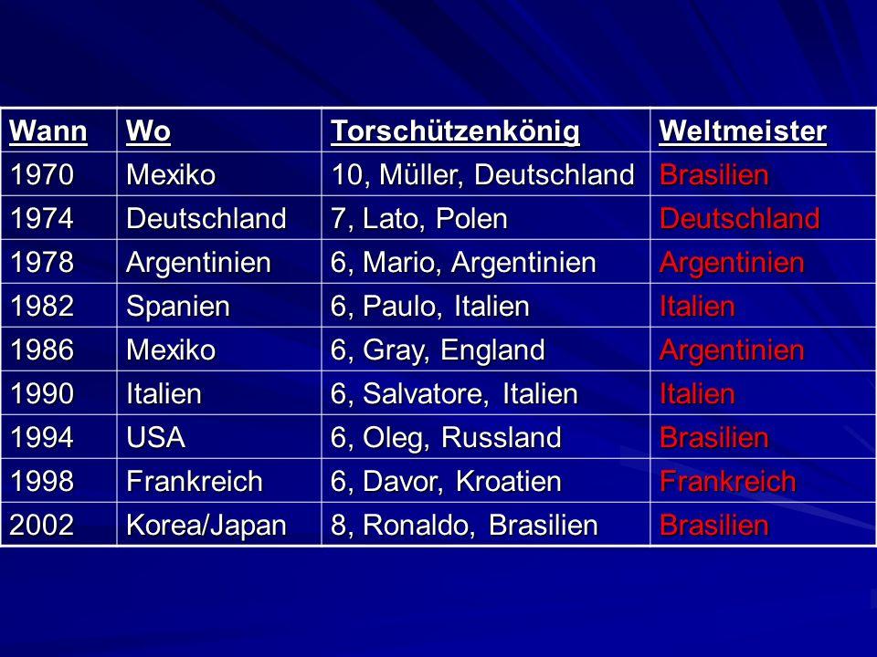 WannWoTorschützenkönigWeltmeister 1970Mexiko 10, Müller, Deutschland Brasilien 1974Deutschland 7, Lato, Polen Deutschland 1978Argentinien 6, Mario, Ar