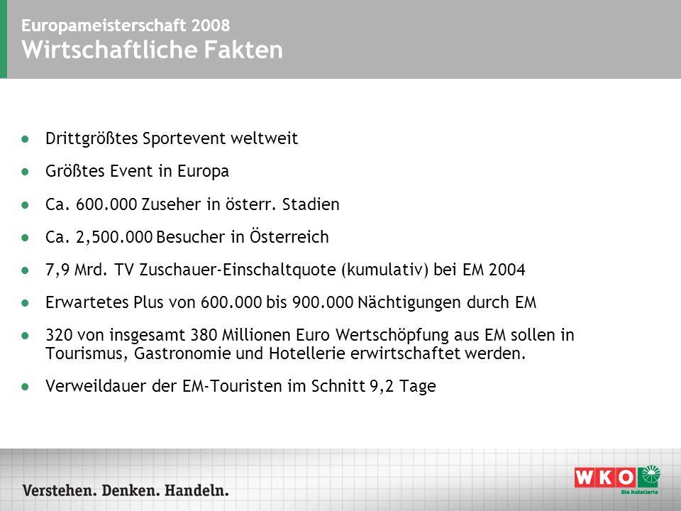 Europameisterschaft 2008 Chancen für Österreich Intensive Werbung für Österreich: Sonderbudget von 12 Mio.