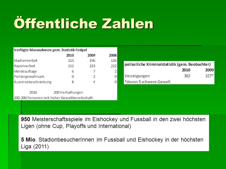Öffentliche Zahlen 950 Meisterschaftsspiele im Eishockey und Fussball in den zwei höchsten Ligen (ohne Cup, Playoffs und International) 5 Mio. Stadion