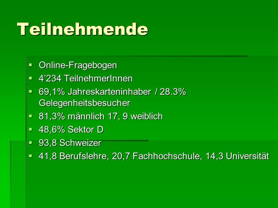 Teilnehmende Online-Fragebogen Online-Fragebogen 4234 TeilnehmerInnen 4234 TeilnehmerInnen 69,1% Jahreskarteninhaber / 28.3% Gelegenheitsbesucher 69,1