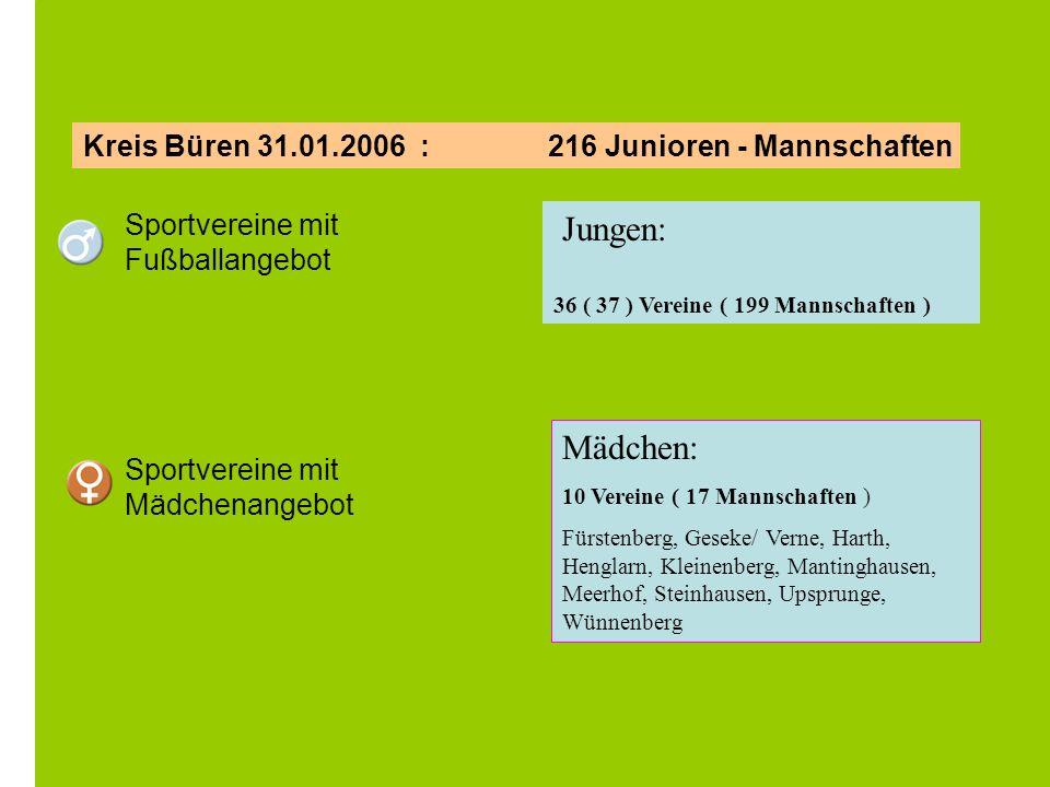Kreis Büren 31.01.2006 : 216 Junioren - Mannschaften Sportvereine mit Fußballangebot Sportvereine mit Mädchenangebot Jungen: 36 ( 37 ) Vereine ( 199 M