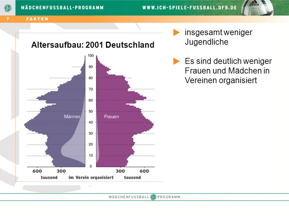 insgesamt weniger Jugendliche Es sind deutlich weniger Frauen und Mädchen in Vereinen organisiert Altersaufbau: 2001 Deutschland