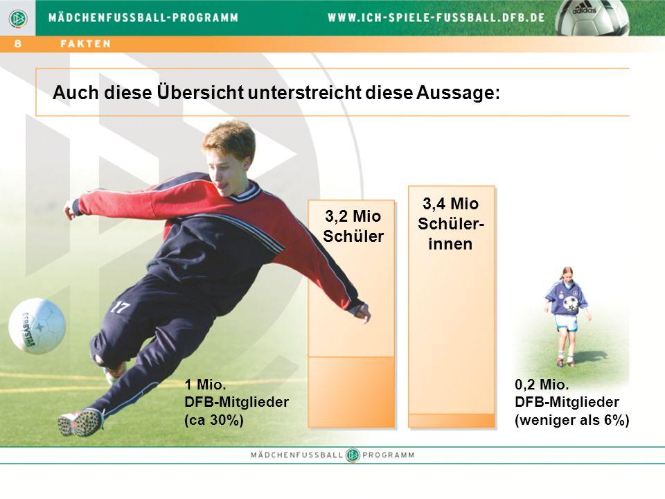 Aktuelle Umfragen haben ergeben: 6 von 10 befragten Mädchen zwischen 6-16 Jahren wollen gerne Fußball spielen.