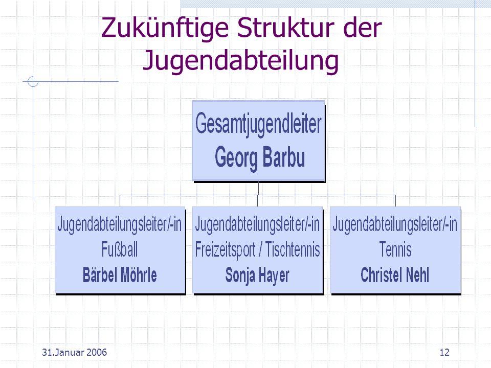 31.Januar 200612 Zukünftige Struktur der Jugendabteilung