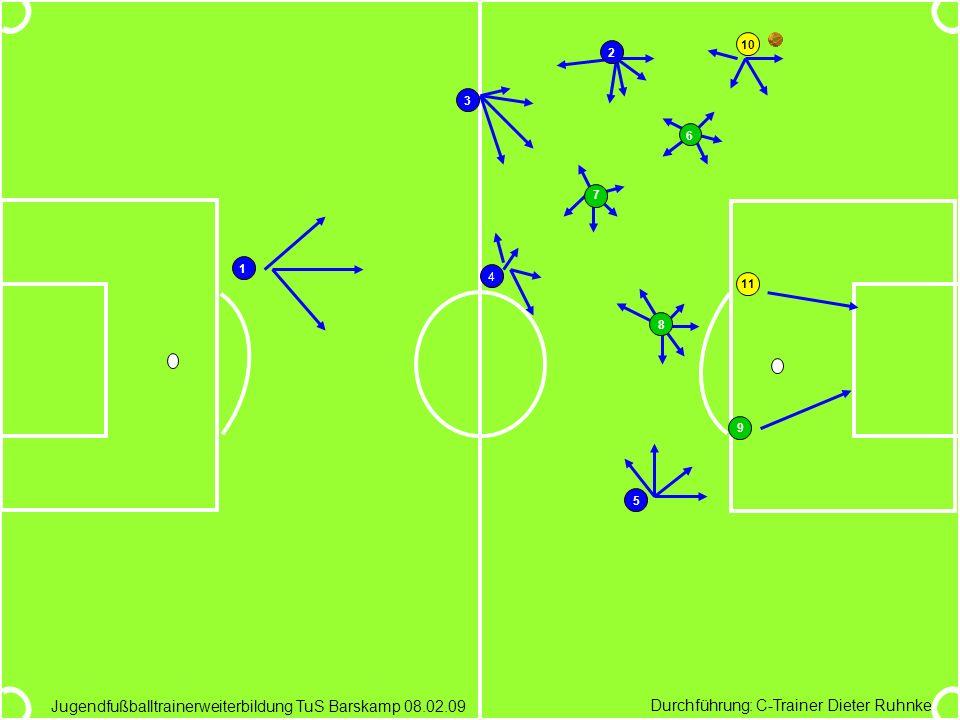 Durchführung: C-Trainer Dieter Ruhnke Jugendfußballtrainerweiterbildung TuS Barskamp 08.02.09 1 2 3 4 5 6 7 8 9 10 11