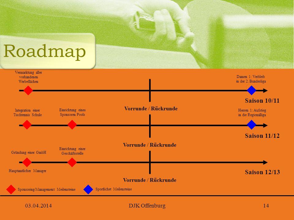 03.04.2014DJK Offenburg14 Roadmap Integration einer Tischtennis Schule Saison 11/12 Vorrunde / Rückrunde Herren 1: Aufstieg in die Regionalliga Einric