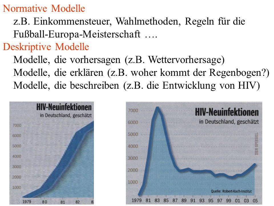 Normative Modelle z.B. Einkommensteuer, Wahlmethoden, Regeln für die Fußball-Europa-Meisterschaft …. Deskriptive Modelle Modelle, die vorhersagen (z.B