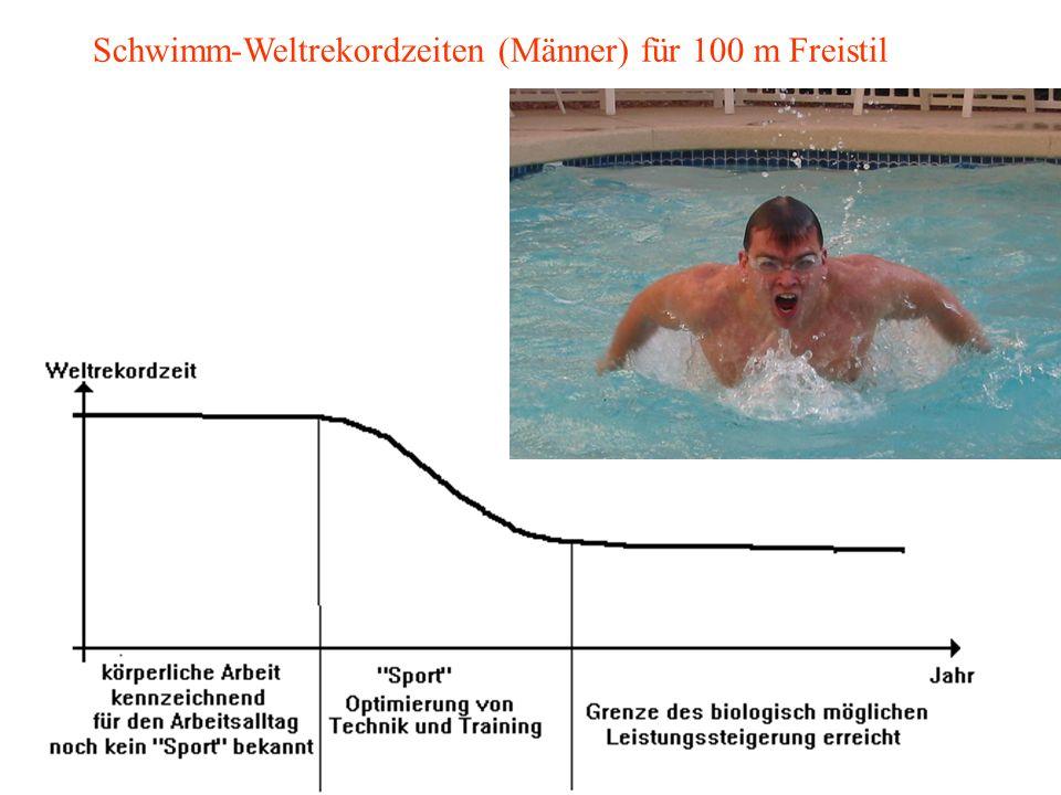 Schwimm-Weltrekordzeiten (Männer) für 100 m Freistil