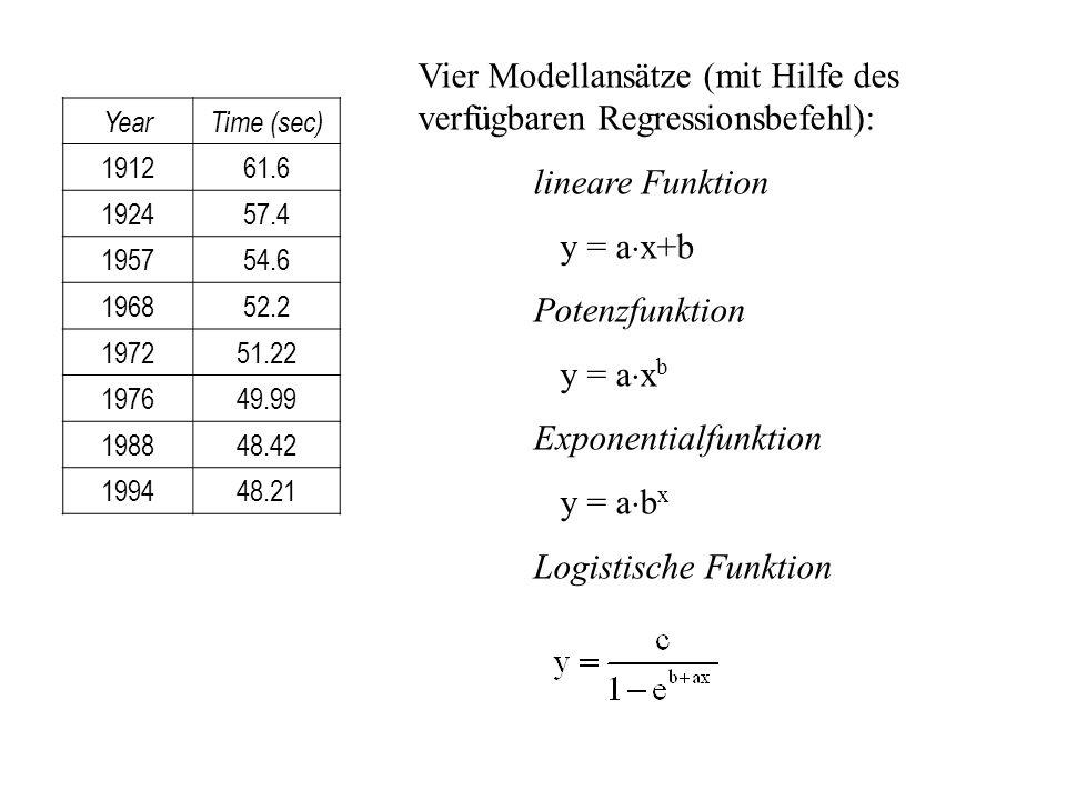 YearTime (sec) 191261.6 192457.4 195754.6 196852.2 197251.22 197649.99 198848.42 199448.21 Vier Modellansätze (mit Hilfe des verfügbaren Regressionsbe