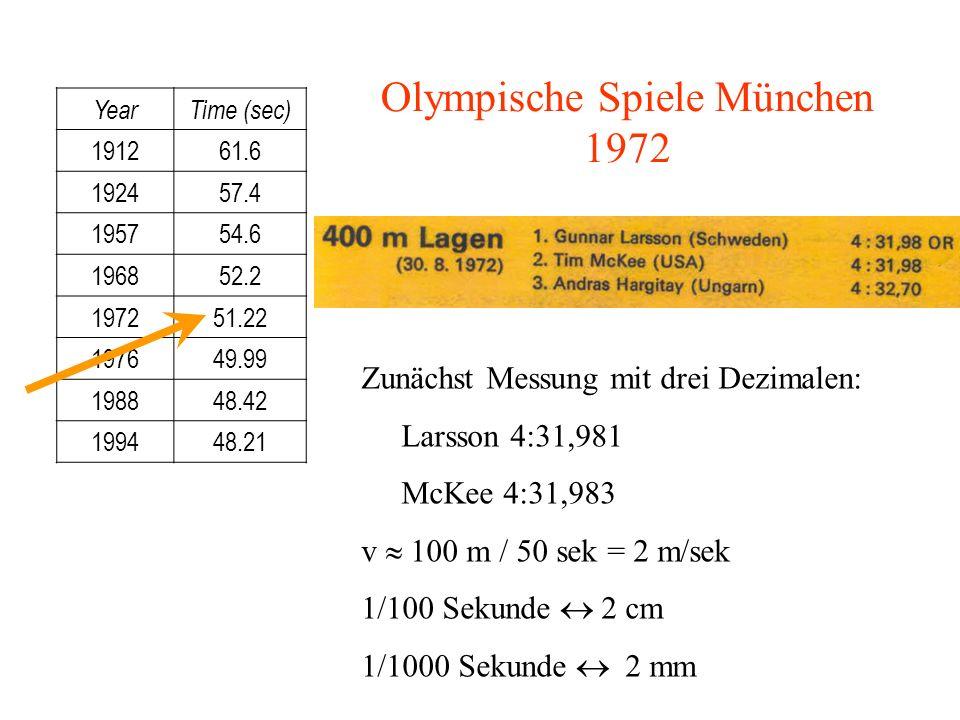 YearTime (sec) 191261.6 192457.4 195754.6 196852.2 197251.22 197649.99 198848.42 199448.21 Olympische Spiele München 1972 Zunächst Messung mit drei De