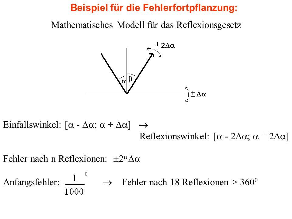 Mathematisches Modell für das Reflexionsgesetz Einfallswinkel: [ - ; + ] Reflexionswinkel: [ - 2 ; + 2 ] Fehler nach n Reflexionen: 2 n Anfangsfehler: