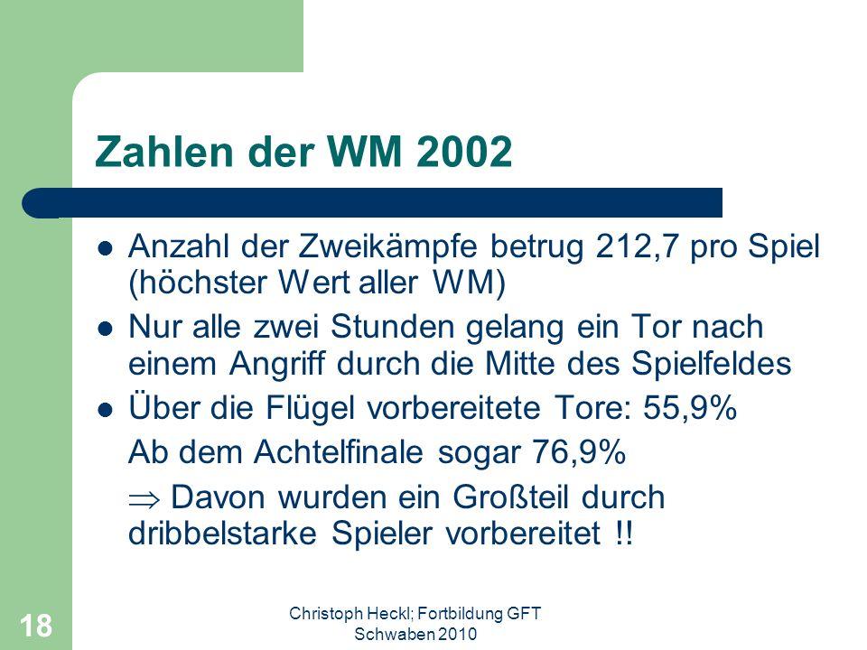 Christoph Heckl; Fortbildung GFT Schwaben 2010 17 Mögliche Lösungen Schnelles Kurzpassspiel (v.a. sog. Dreiecksspiel, Spiel mit dem dritten Mann) mit