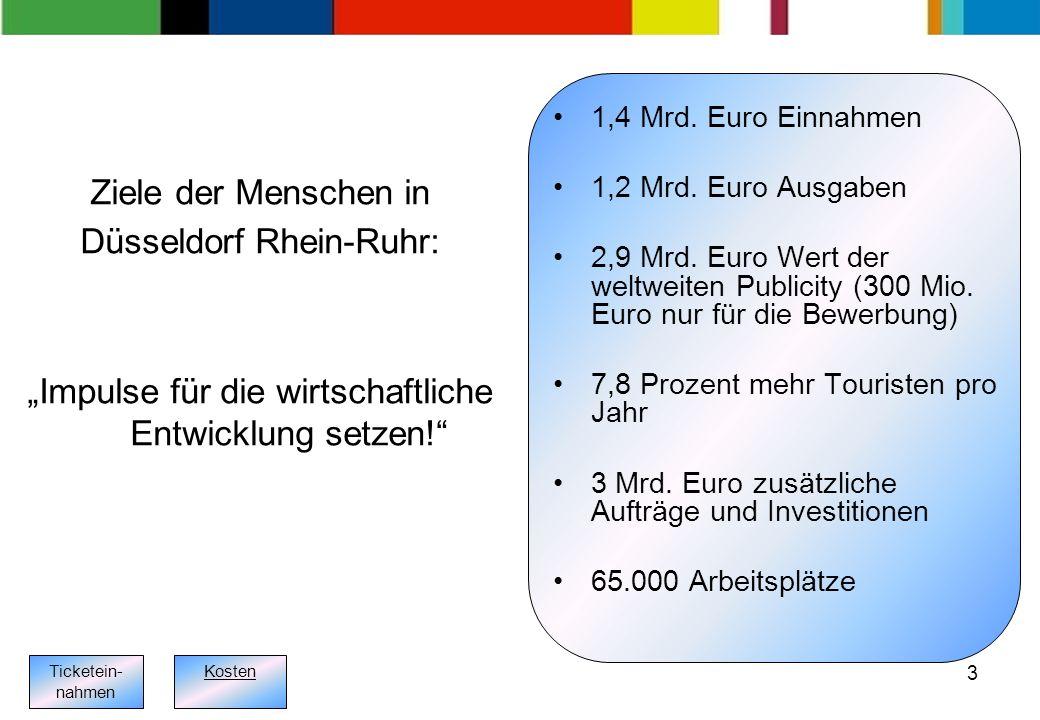 3 1,4 Mrd. Euro Einnahmen 1,2 Mrd. Euro Ausgaben 2,9 Mrd.