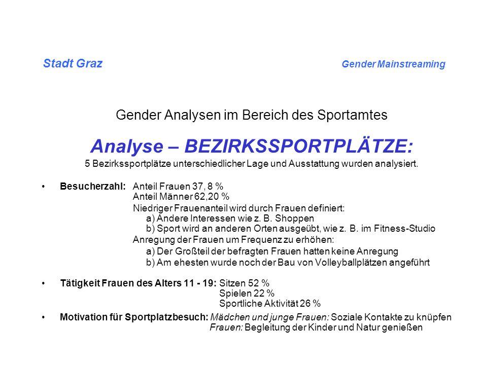 Stadt Graz Gender Mainstreaming Gender Analysen im Bereich des Sportamtes Optionen – BEZIRKSSPORTPLÄTZE: Das Angebot an Volleyball- und Beachvolleyballmöglichkeiten auf den Bezirkssportplätzen erhöhen Fitnessgeräte (-parcour) anbieten