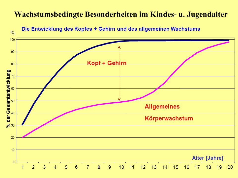 Wachstumsbedingte Besonderheiten im Kindes- u. Jugendalter 0 10 20 30 40 50 60 70 80 90 100 12345 6 7891011121314151617181920 % der Gesamtentwicklung