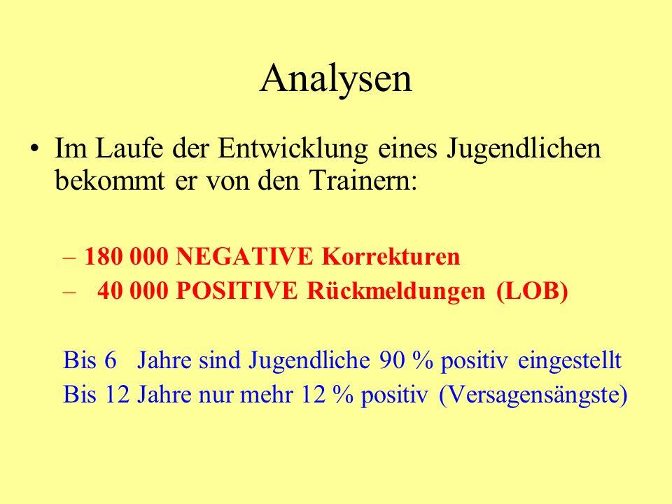 Analysen Im Laufe der Entwicklung eines Jugendlichen bekommt er von den Trainern: –180 000 NEGATIVE Korrekturen – 40 000 POSITIVE Rückmeldungen (LOB)