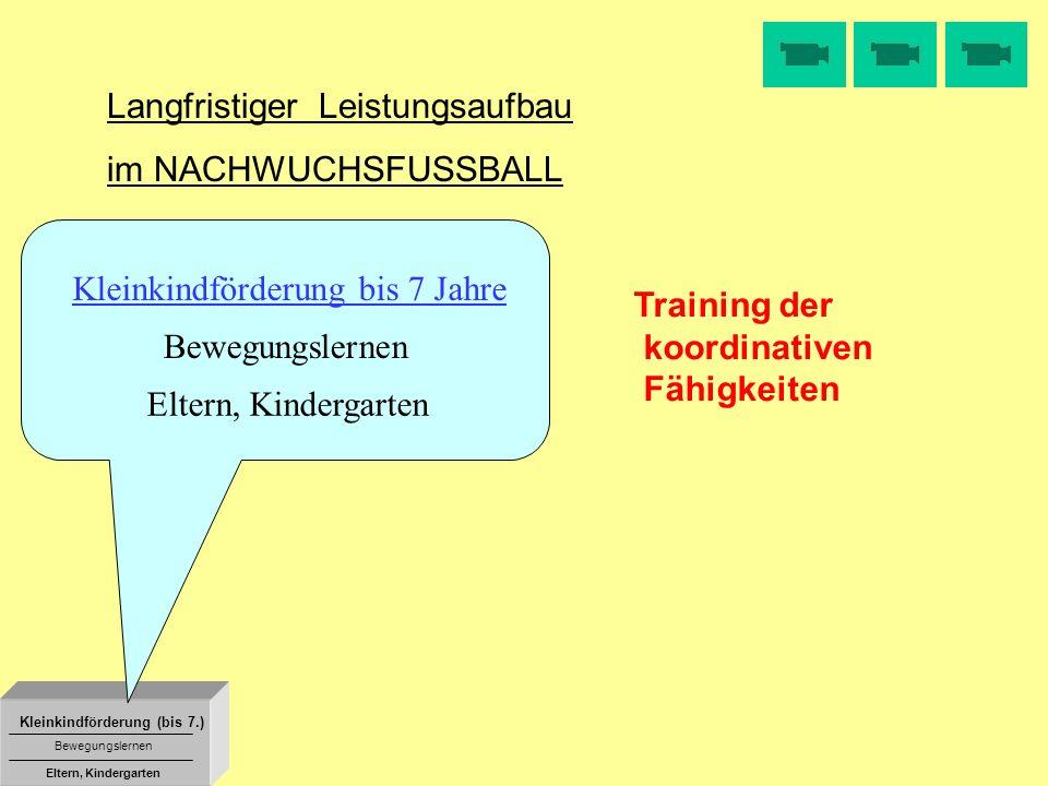 Kleinkindförderung (bis 7.) Bewegungslernen Eltern, Kindergarten Langfristiger Leistungsaufbau im NACHWUCHSFUSSBALL Training der koordinativen Fähigke
