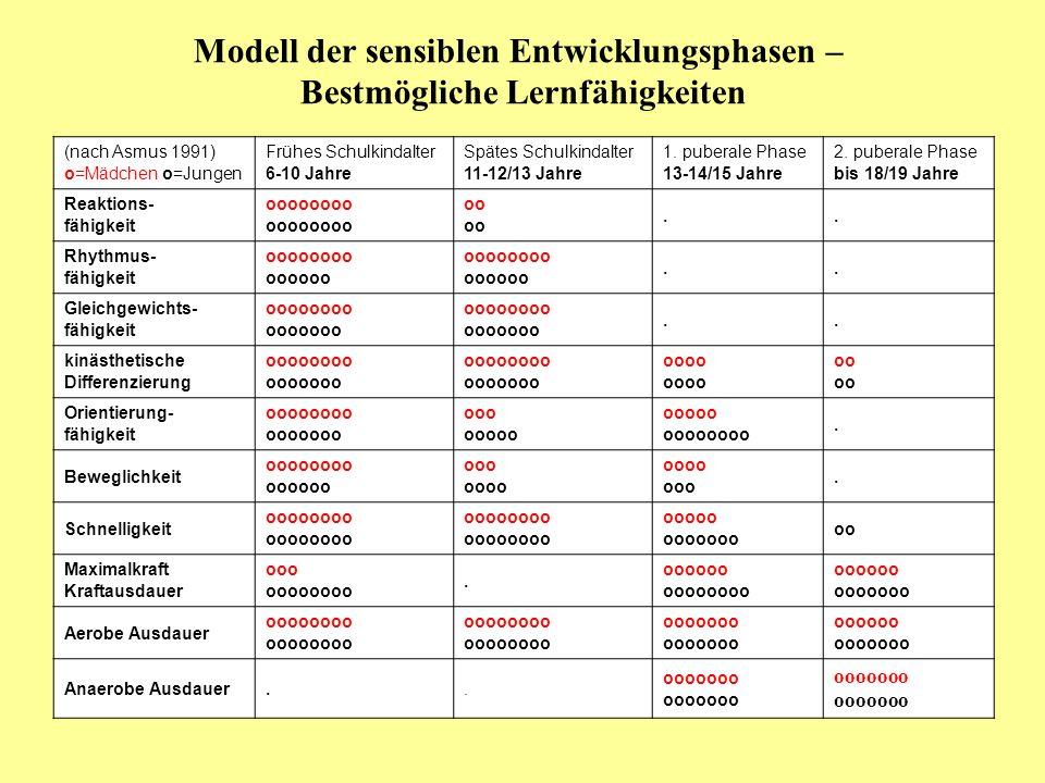 Modell der sensiblen Entwicklungsphasen – Bestmögliche Lernfähigkeiten (nach Asmus 1991) o=Mädchen o=Jungen Frühes Schulkindalter 6-10 Jahre Spätes Sc