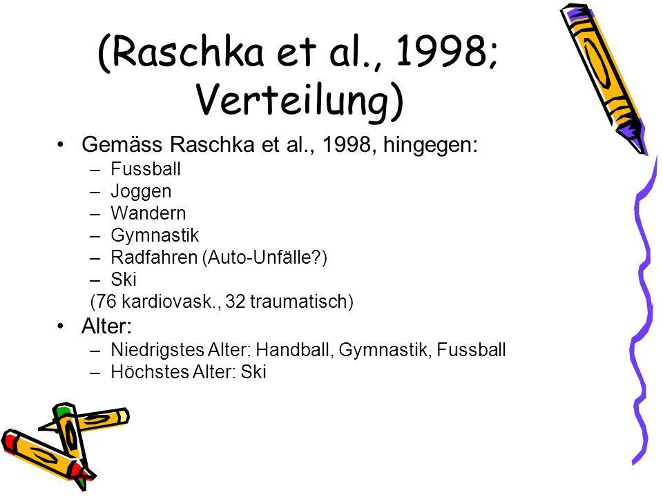 (Raschka et al., 1998; Verteilung) Gemäss Raschka et al., 1998, hingegen: –Fussball –Joggen –Wandern –Gymnastik –Radfahren (Auto-Unfälle?) –Ski (76 ka