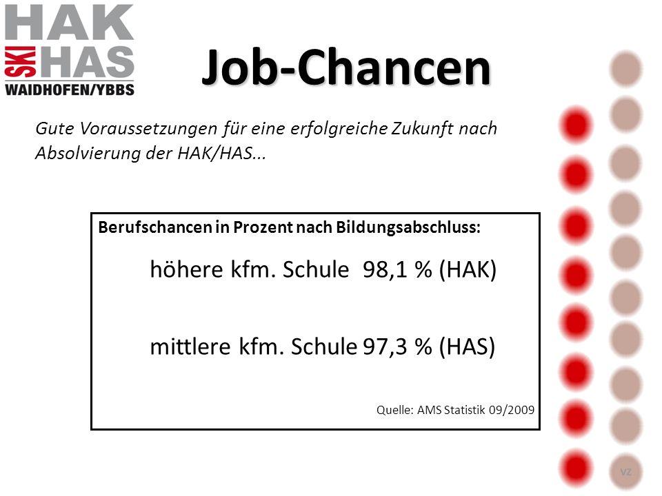 Quelle: AMS Statistik 09/2009 Gute Voraussetzungen für eine erfolgreiche Zukunft nach Absolvierung der HAK/HAS... Berufschancen in Prozent nach Bildun