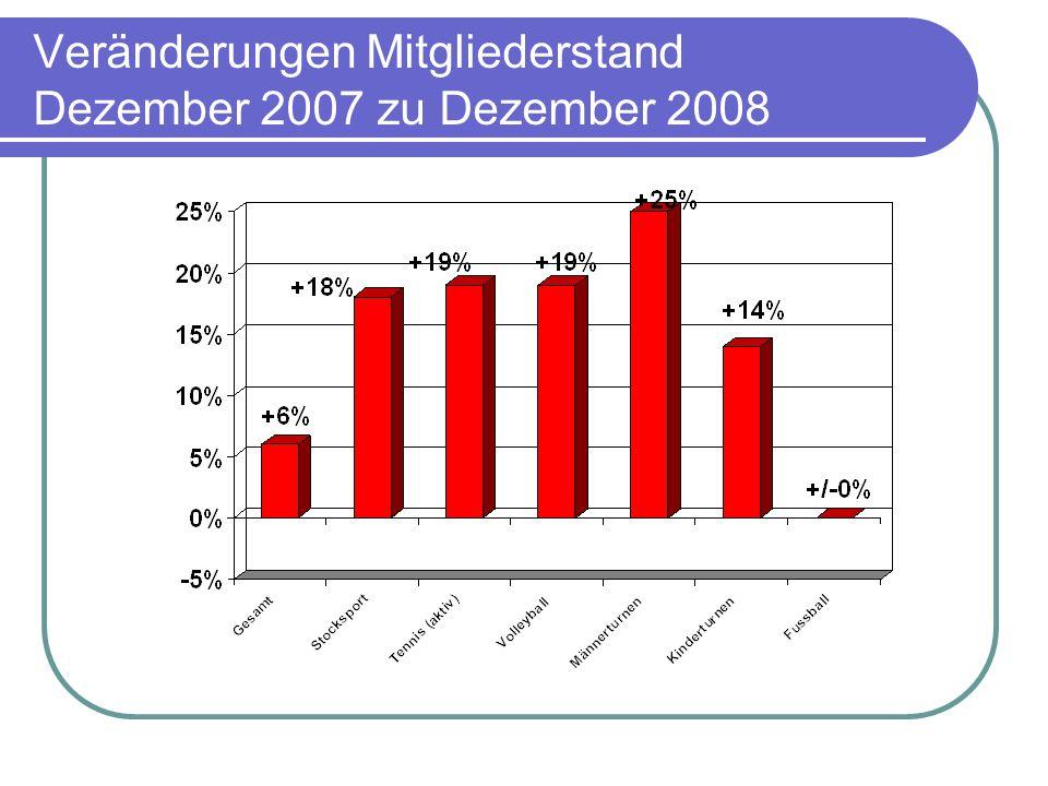 Veränderungen Mitgliederstand Dezember 2007 zu Dezember 2008