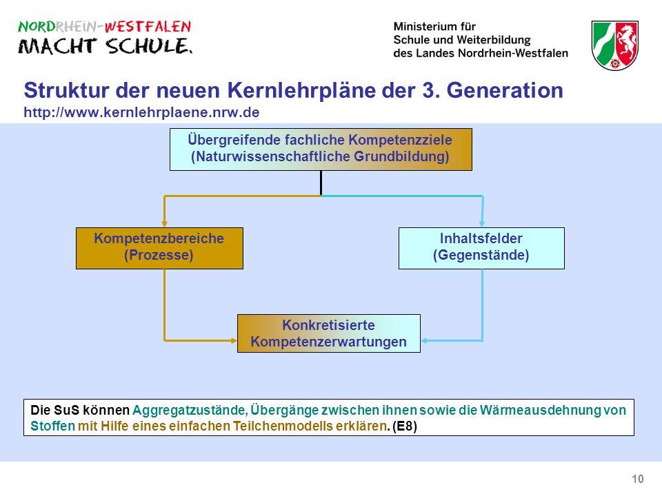 10 Struktur der neuen Kernlehrpläne der 3. Generation http://www.kernlehrplaene.nrw.de Konkretisierte Kompetenzerwartungen Die SuS können Aggregatzust