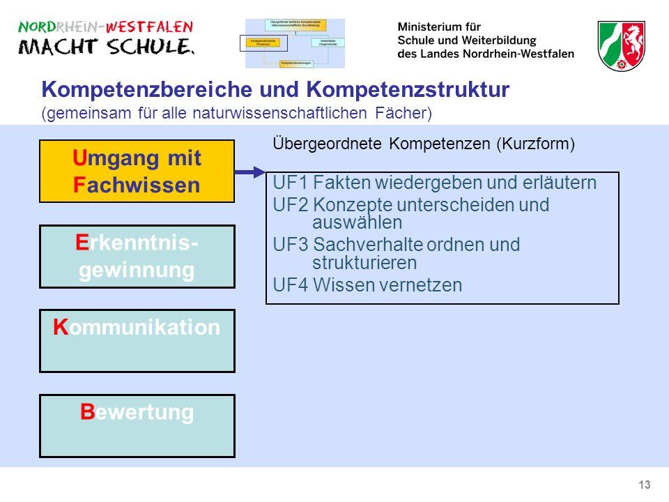 13 Kompetenzbereiche und Kompetenzstruktur (gemeinsam für alle naturwissenschaftlichen Fächer) UF1 Fakten wiedergeben und erläutern UF2 Konzepte unter