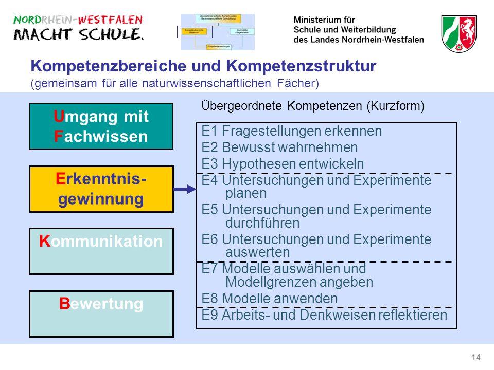 14 Kompetenzbereiche und Kompetenzstruktur (gemeinsam für alle naturwissenschaftlichen Fächer) E1 Fragestellungen erkennen E2 Bewusst wahrnehmen E3 Hy