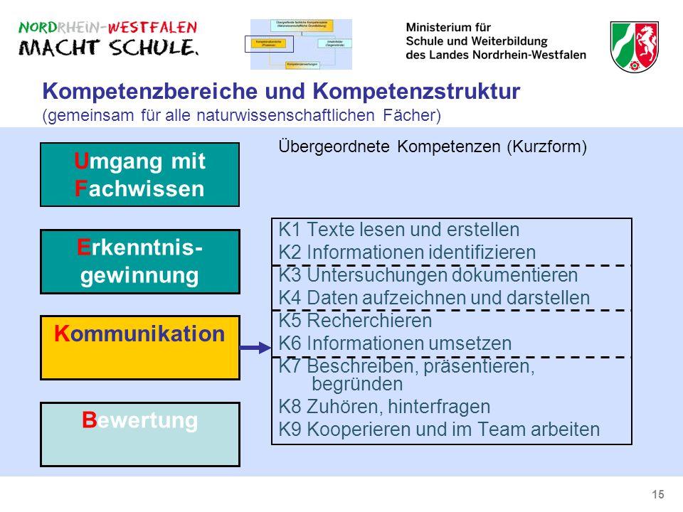 15 Kompetenzbereiche und Kompetenzstruktur (gemeinsam für alle naturwissenschaftlichen Fächer) K1 Texte lesen und erstellen K2 Informationen identifiz