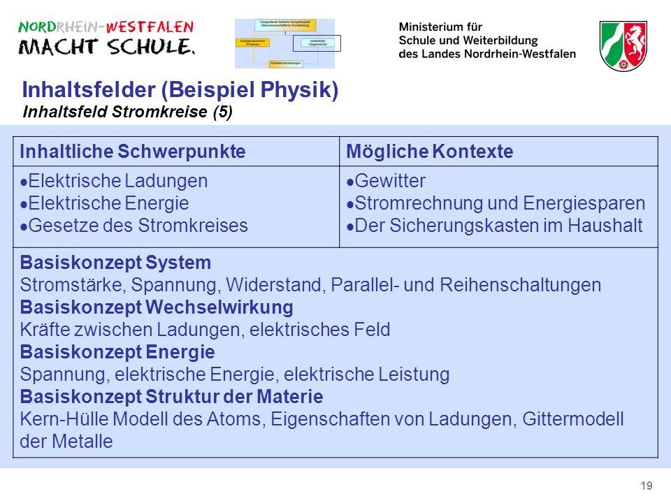 19 Inhaltsfelder (Beispiel Physik) Inhaltsfeld Stromkreise (5) Inhaltliche SchwerpunkteMögliche Kontexte Elektrische Ladungen Elektrische Energie Gese
