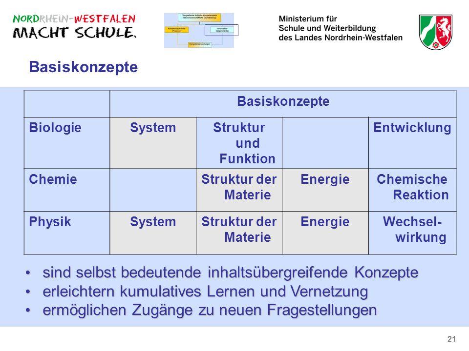 21 Basiskonzepte BiologieSystemStruktur und Funktion Entwicklung ChemieStruktur der Materie EnergieChemische Reaktion PhysikSystemStruktur der Materie