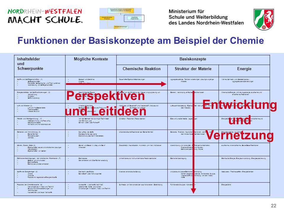 22 Funktionen der Basiskonzepte am Beispiel der Chemie Inhaltsfelder und Schwerpunkte Mögliche KontexteBasiskonzepte Chemische ReaktionStruktur der Ma