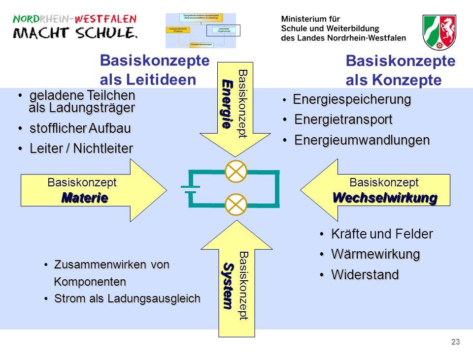23 BasiskonzeptEnergie Energiespeicherung Energietransport Energietransport Energieumwandlungen Energieumwandlungen geladene Teilchen als Ladungsträge