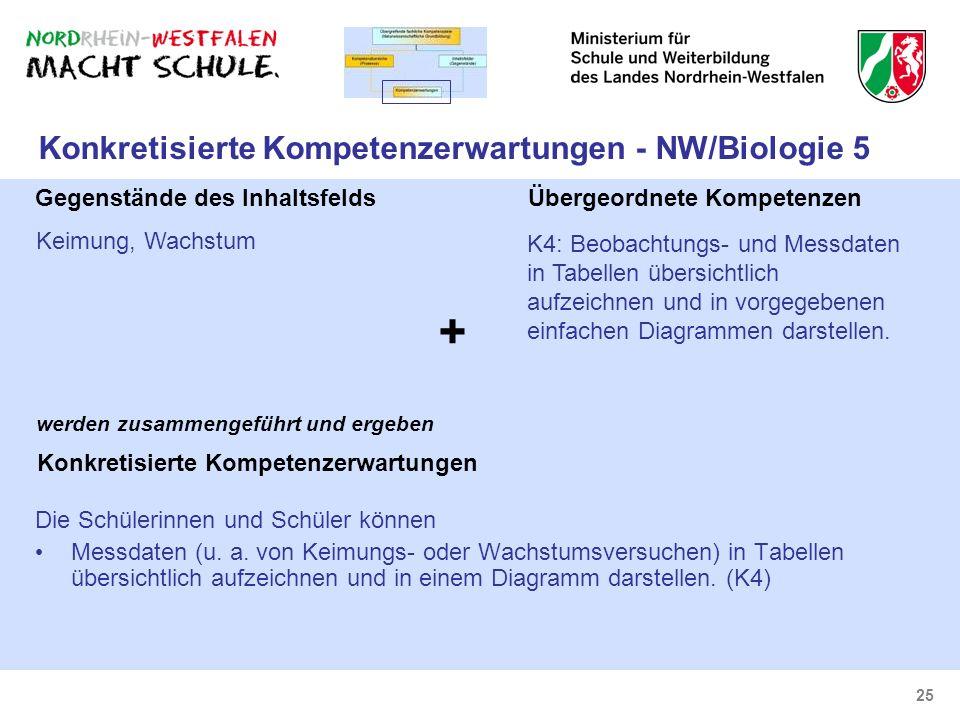 25 Konkretisierte Kompetenzerwartungen - NW/Biologie 5 Keimung, Wachstum Gegenstände des Inhaltsfelds K4: Beobachtungs- und Messdaten in Tabellen über