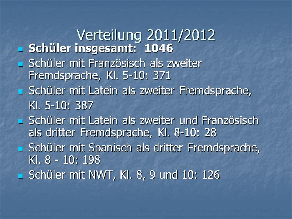 Verteilung 2011/2012 Schüler insgesamt: 1046 Schüler insgesamt: 1046 Schüler mit Französisch als zweiter Fremdsprache, Kl.