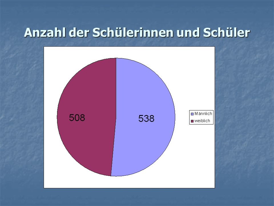Anzahl der Schülerinnen und Schüler