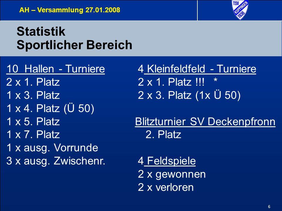 6 Statistik Sportlicher Bereich AH – Versammlung 27.01.2008 10 Hallen - Turniere 2 x 1. Platz 1 x 3. Platz 1 x 4. Platz (Ü 50) 1 x 5. Platz 1 x 7. Pla