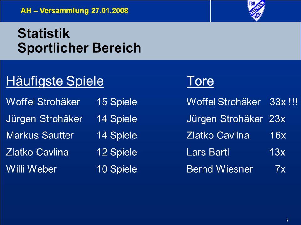 7 Statistik Sportlicher Bereich AH – Versammlung 27.01.2008 Häufigste SpieleTore Woffel Strohäker 15 Spiele Woffel Strohäker 33x !!! Jürgen Strohäker