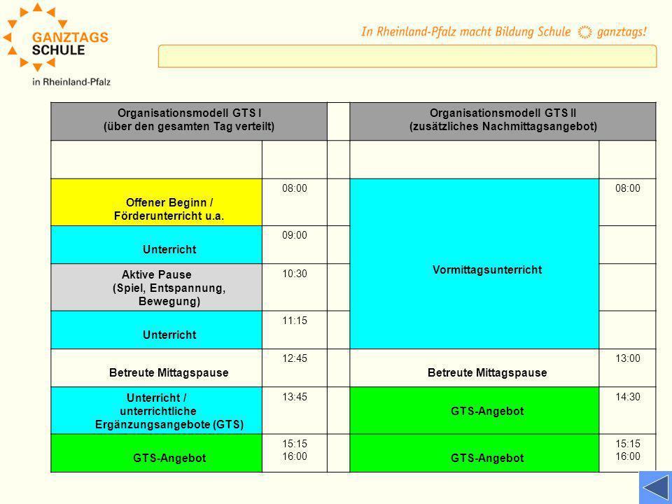 Organisationsmodell GTS I (über den gesamten Tag verteilt) Organisationsmodell GTS II (zusätzliches Nachmittagsangebot) Offener Beginn / Förderunterri