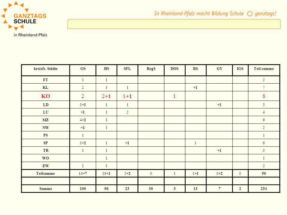 Personalbudget ( in LWS) nach Schülerzahl Mindestzahl GS: 36 Mindestzahl Sek.